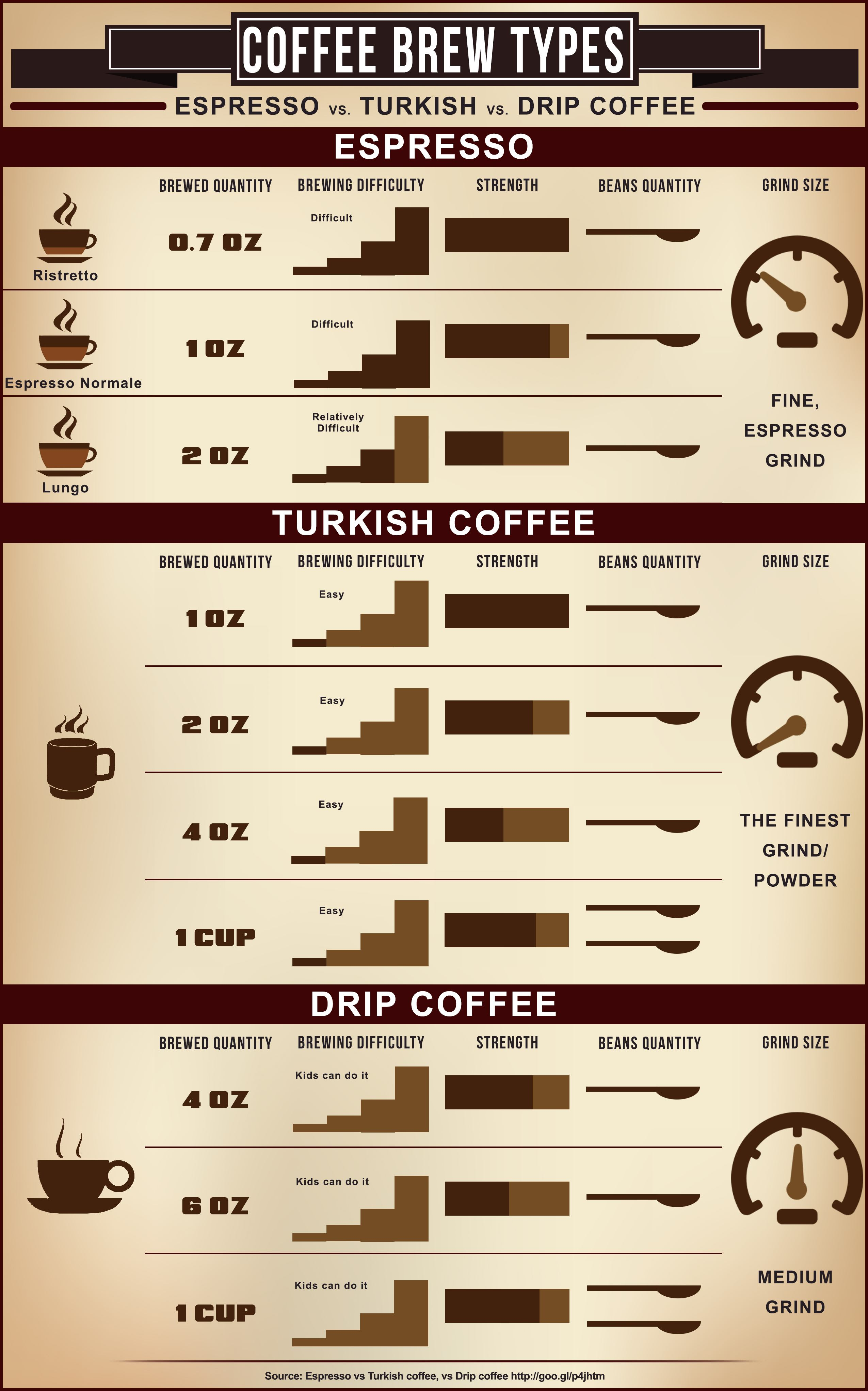 Infographic - Espresso vs Drip Coffee vs Turkish